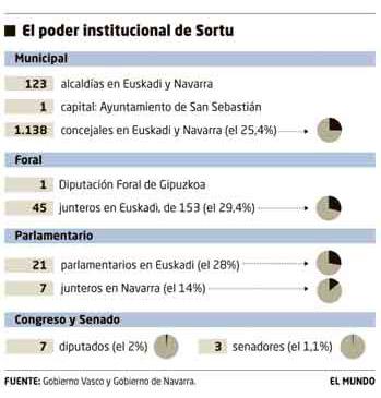 El poder institucional de Sortu